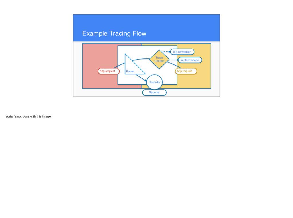 Example Tracing Flow log correlation metrics sc...