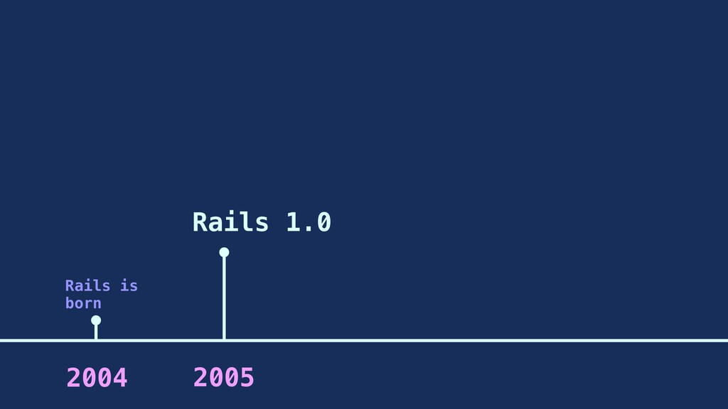 Rails 1.0 2005 2004 Rails is born