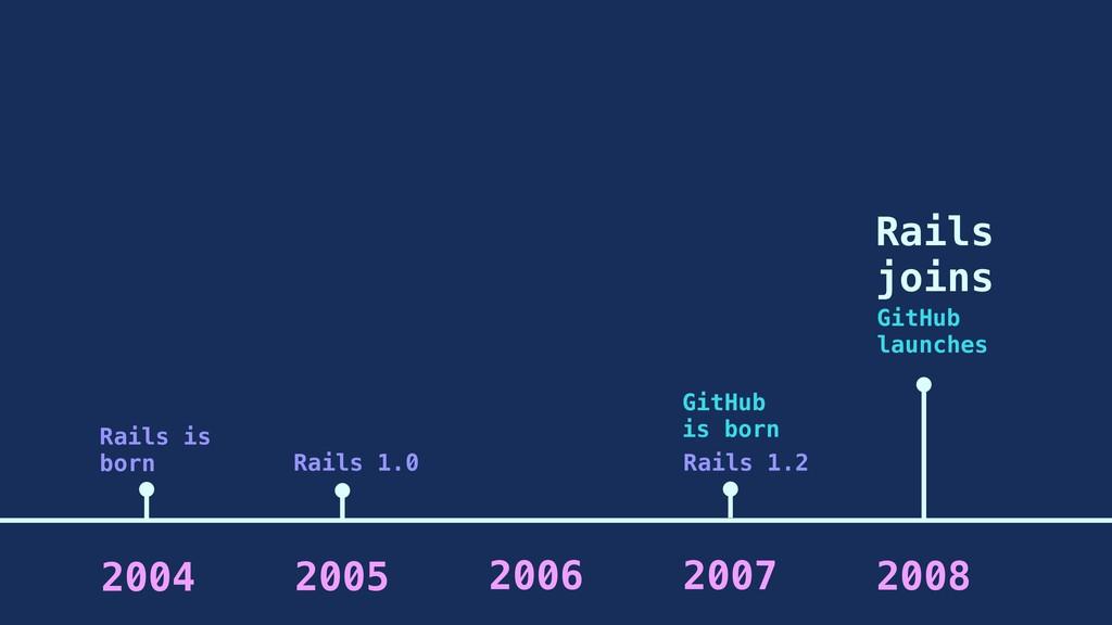 2005 2006 2007 2004 Rails is born 2008 GitHub i...