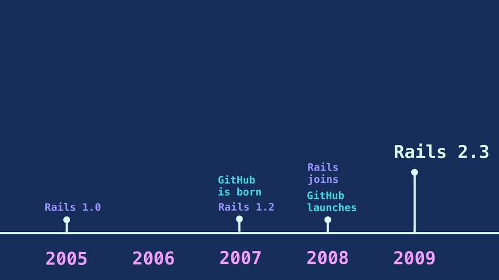 2006 2007 2008 2005 2009 GitHub is born Rails 1...