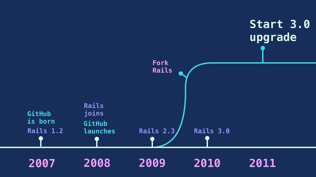 GitHub is born GitHub launches Rails 1.2 Rails ...