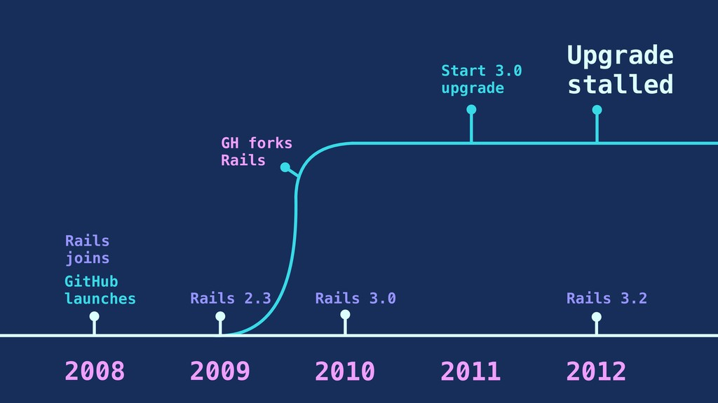 GitHub launches Rails joins Rails 2.3 2008 2009...