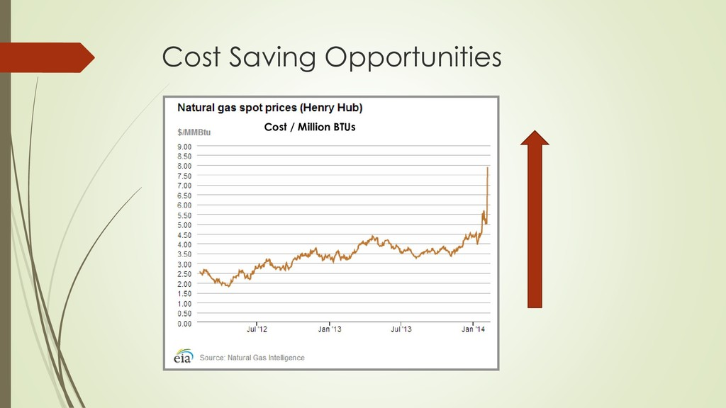 Cost Saving Opportunities Cost / Million BTUs
