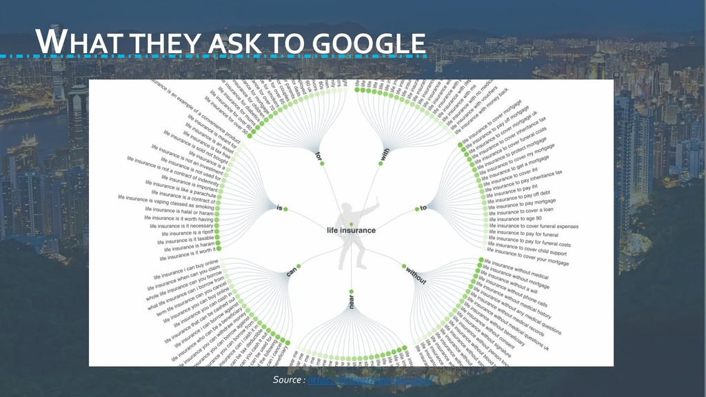 WHAT THEY ASK TO GOOGLE Source : https://answer...