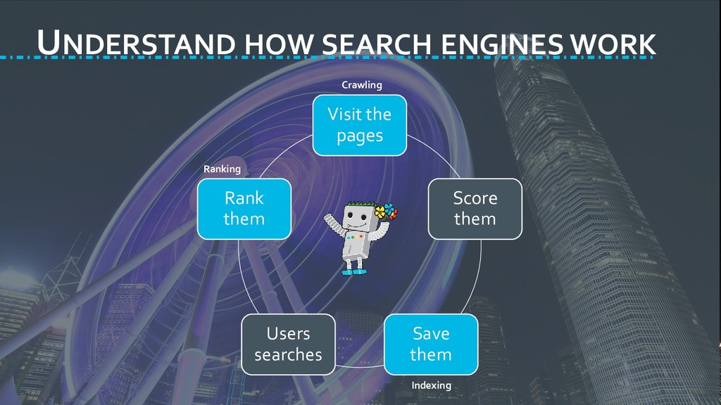 UNDERSTAND HOW SEARCH ENGINES WORK Visit the pa...
