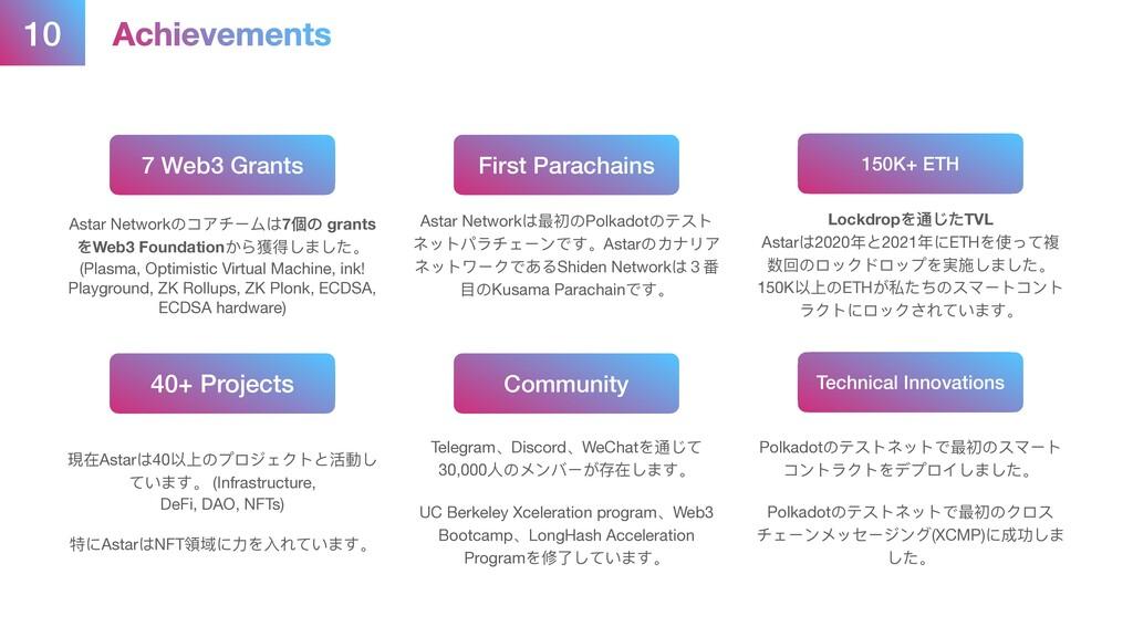 10 Achievements 7 Web3 Grants First Parachains ...