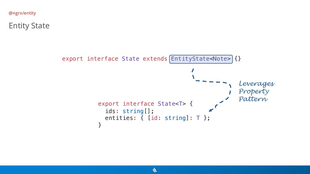 @ngrx/entity Entity State export interface Stat...