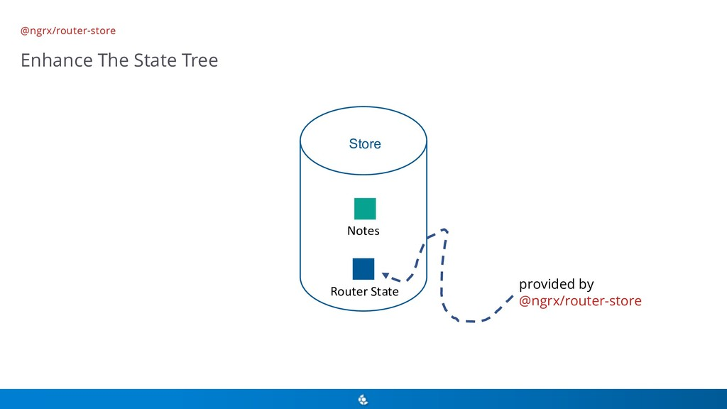 @ngrx/router-store Enhance The State Tree Store...