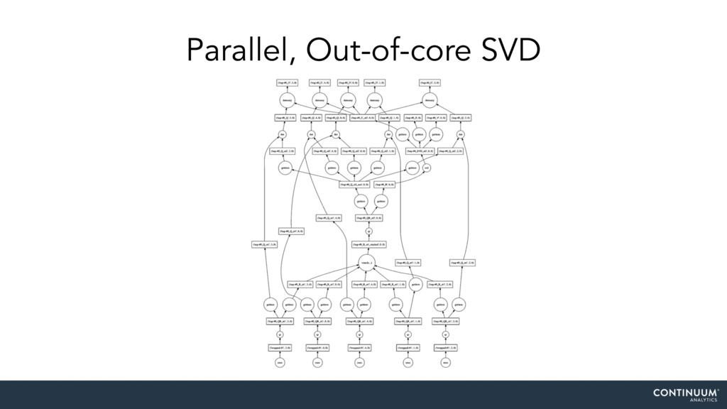 Parallel, Out-of-core SVD