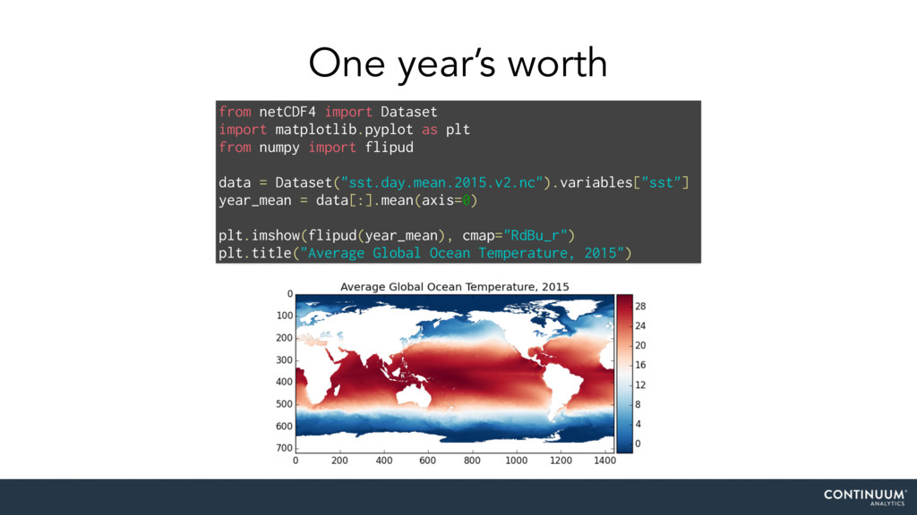 One year's worth from netCDF4 import Dataset im...