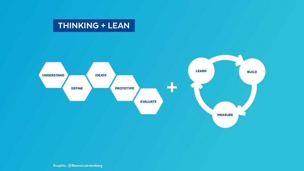 THINKING + LEAN Graphic: @BennoLoewenberg UN...