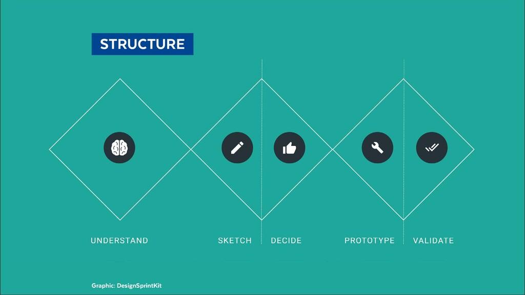 STRUCTURE Graphic: DesignSprintKit