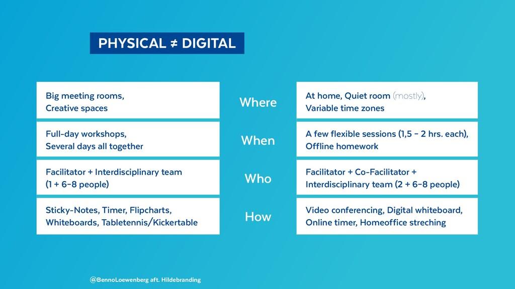 PHYSICAL ≠ DIGITAL Big meeting rooms, Creati...
