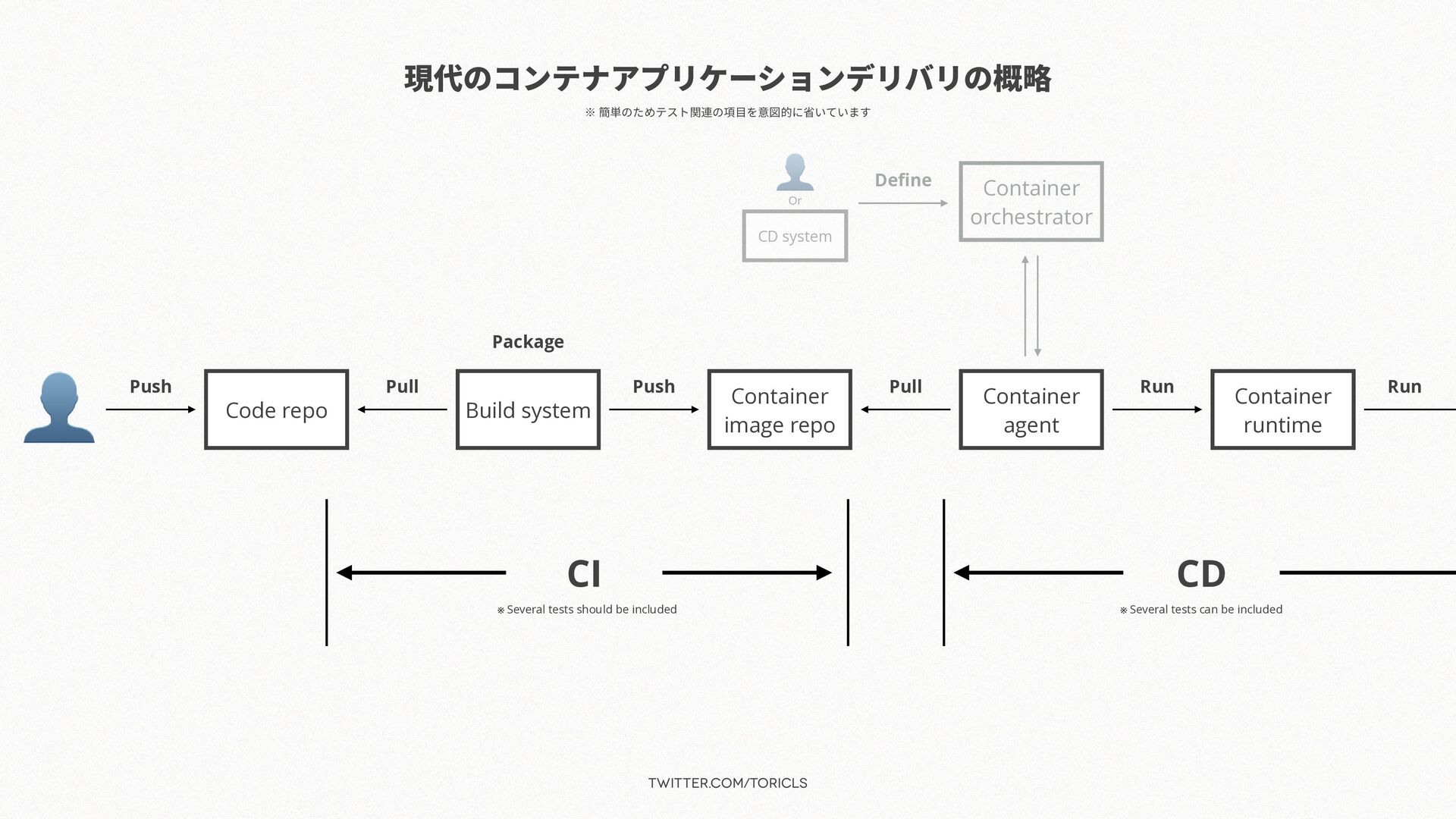 twitter.com/toricls 現代のコンテナアプリケーションデリバリの概略 👤 Co...