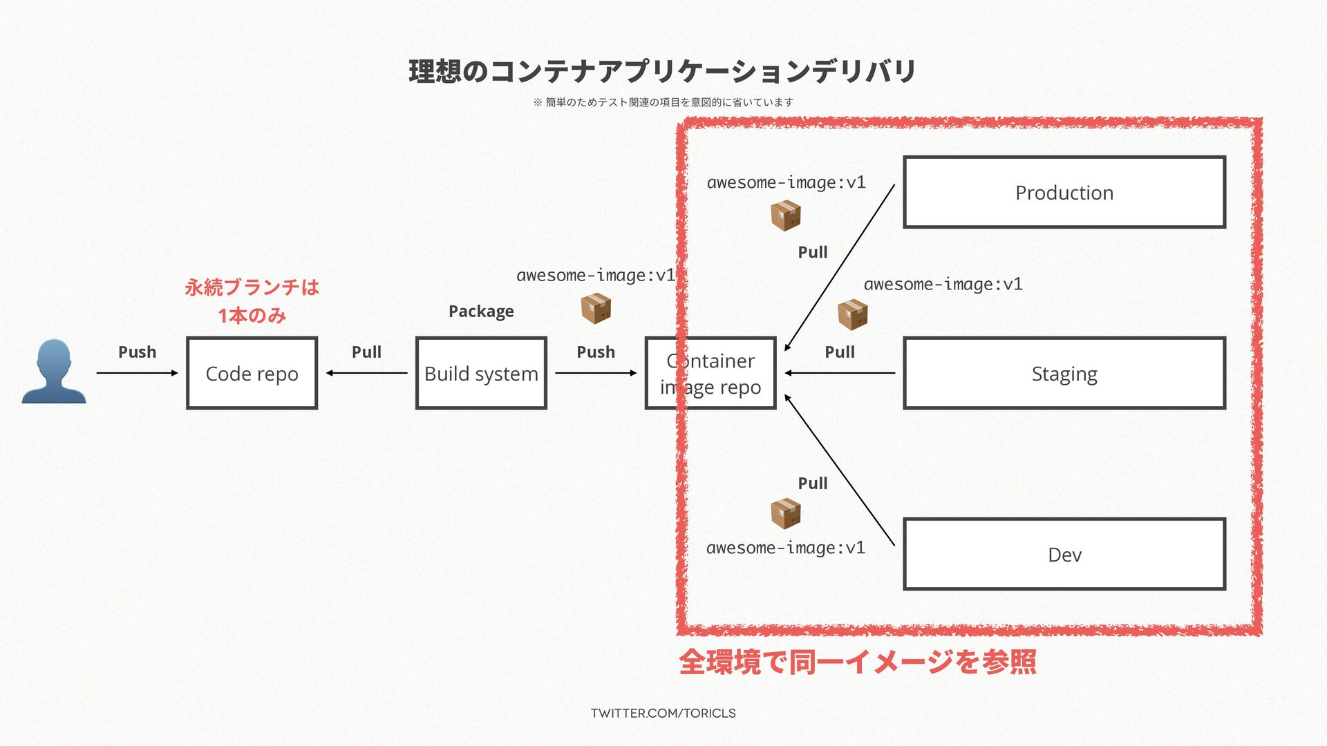 twitter.com/toricls 理想のコンテナアプリケーションデリバリ 👤 Code ...