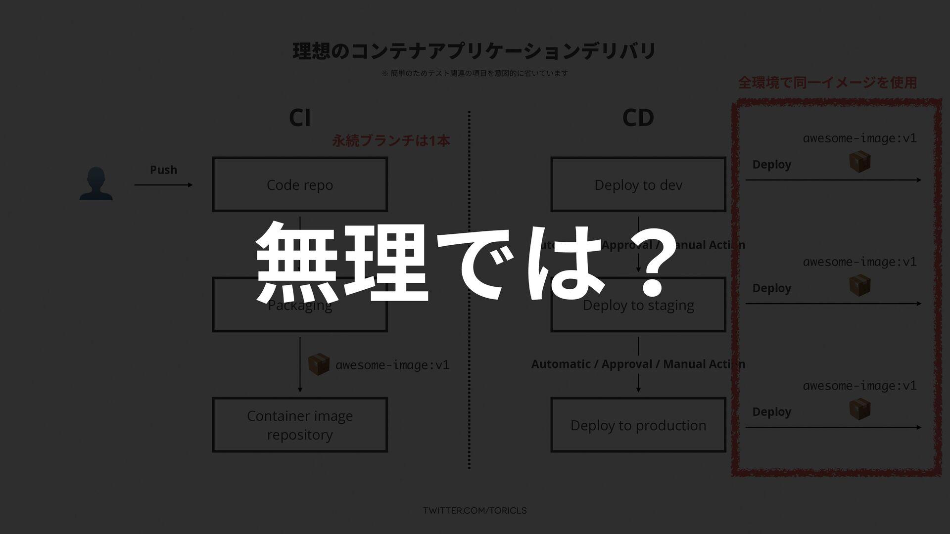 twitter.com/toricls 理想のコンテナアプリケーションデリバリ CI CD 👤...