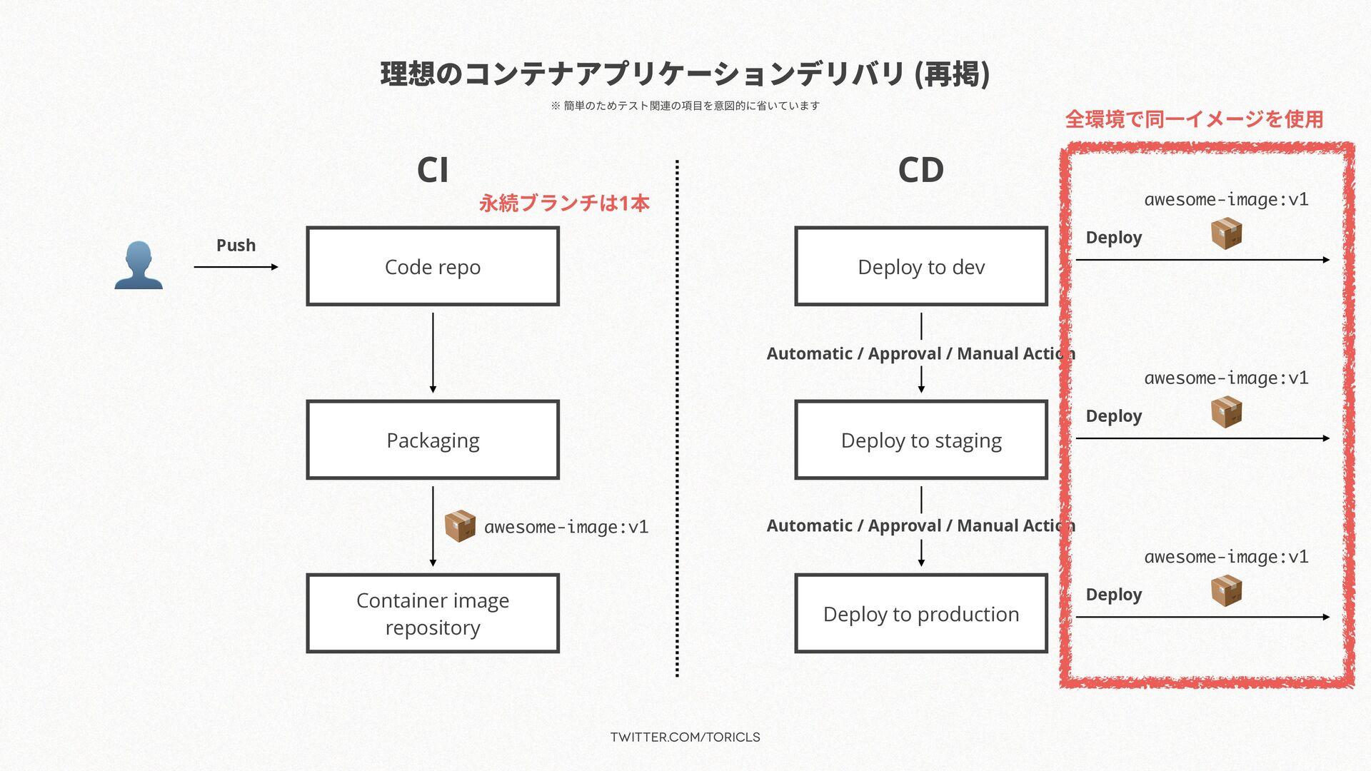 twitter.com/toricls 理想のコンテナアプリケーションデリバリ (再掲) CI...