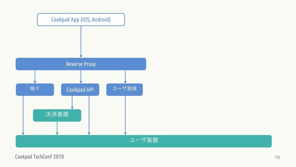 16 Ϣʔβొ Cookpad API ܾࡁج൫ Ϣʔβج൫ Reverse Proxy C...