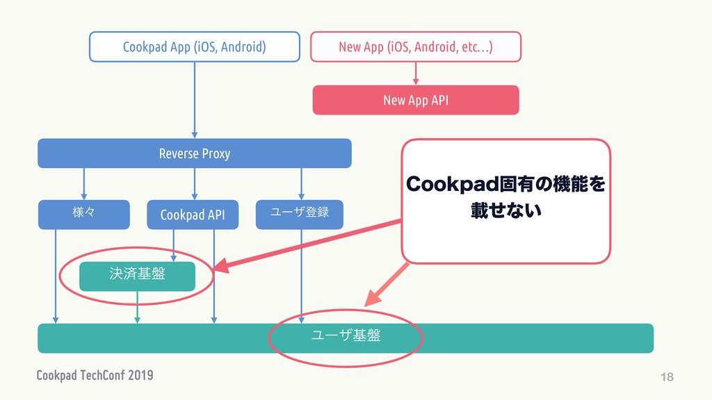 18 Ϣʔβొ Cookpad API ܾࡁج൫ Ϣʔβཧ Reverse Proxy C...