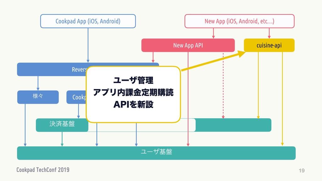 19 Ϣʔβొ Cookpad API Ϣʔβج൫ Reverse Proxy Cookpa...
