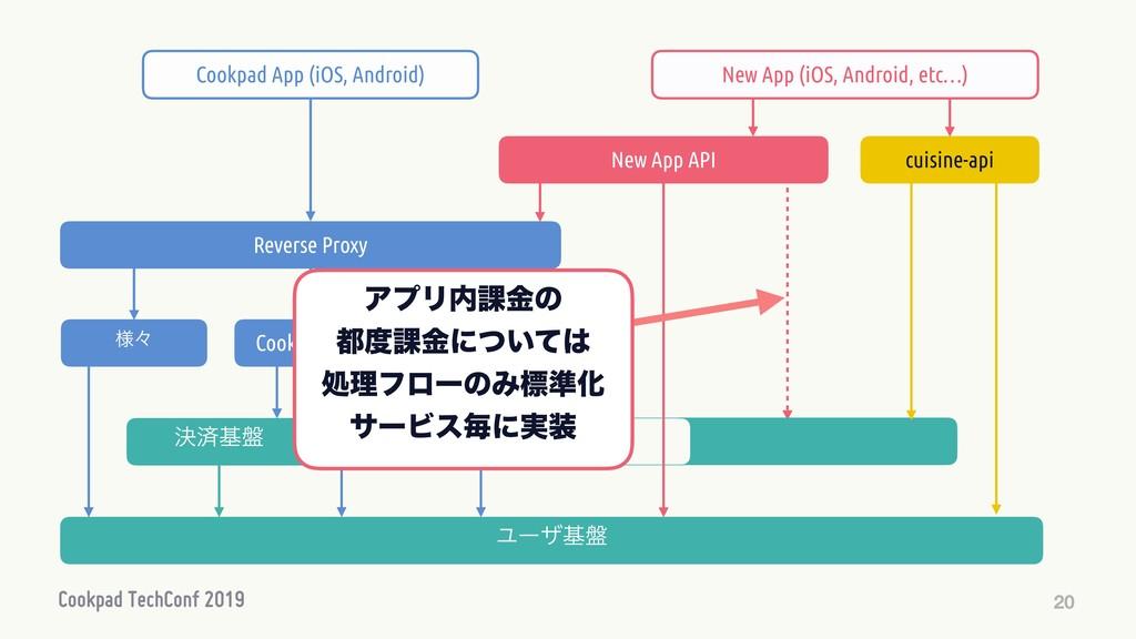 20 Ϣʔβొ Cookpad API Ϣʔβج൫ Reverse Proxy Cookpa...