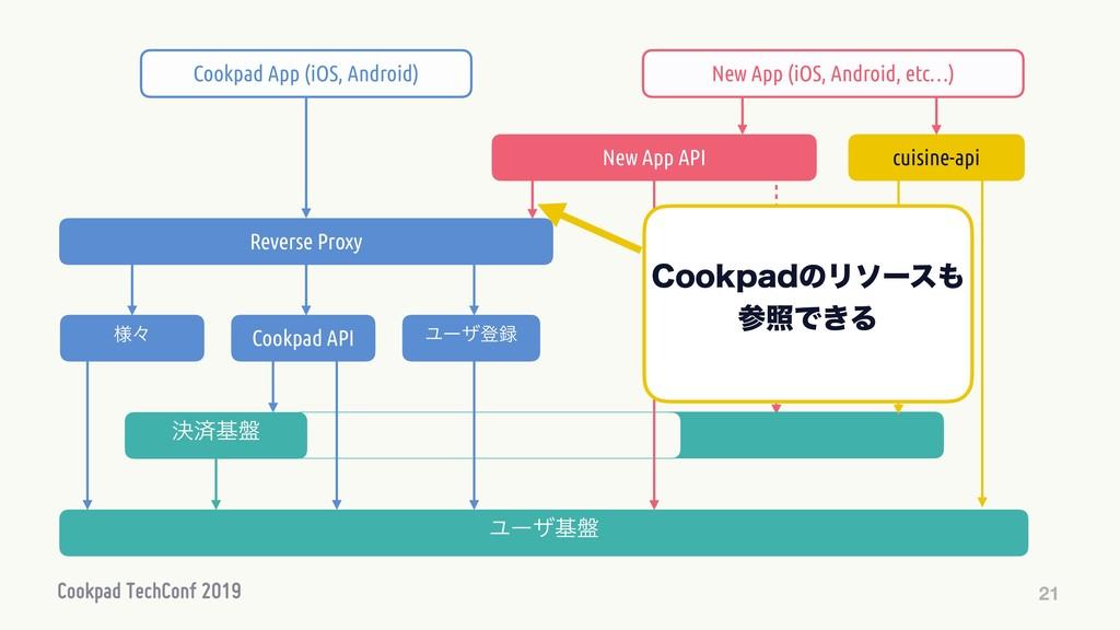 21 Ϣʔβొ Cookpad API Ϣʔβج൫ Reverse Proxy Cookpa...
