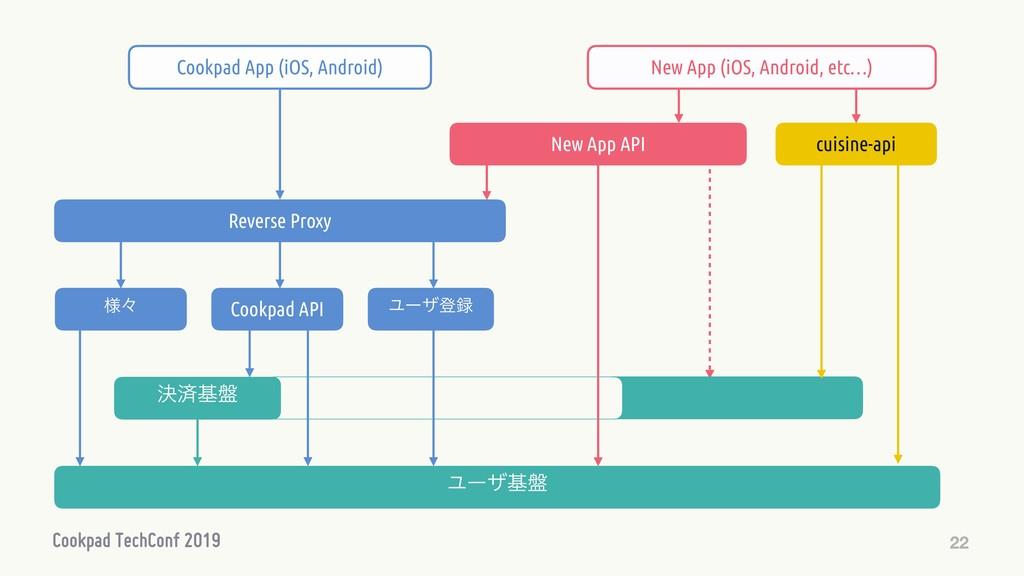 22 Ϣʔβొ Cookpad API Ϣʔβج൫ Reverse Proxy Cookpa...