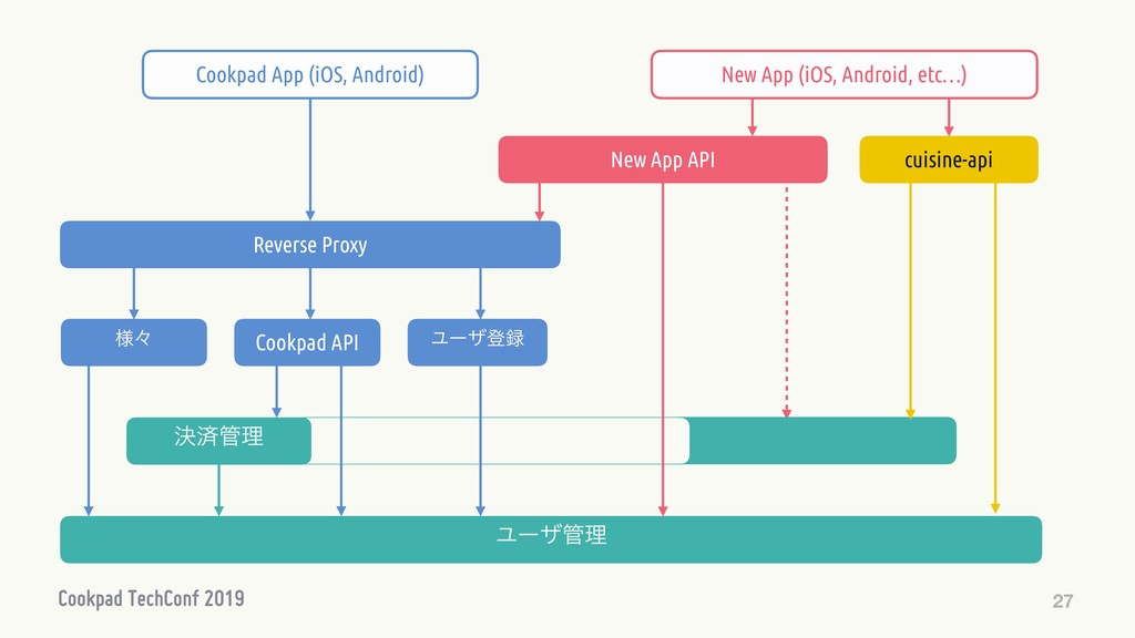 27 Ϣʔβొ Cookpad API Ϣʔβཧ Reverse Proxy Cookpa...