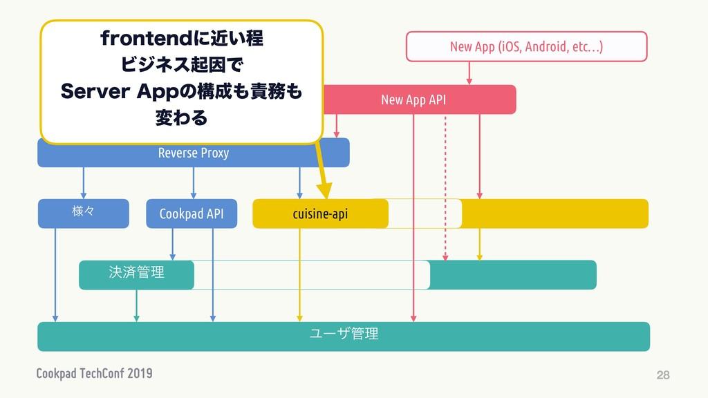 28 ϩάΠϯಋઢ Cookpad API Ϣʔβཧ Reverse Proxy Cookp...