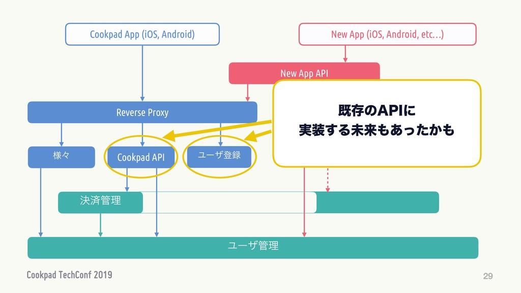 29 Ϣʔβొ Cookpad API Ϣʔβཧ Reverse Proxy Cookpa...