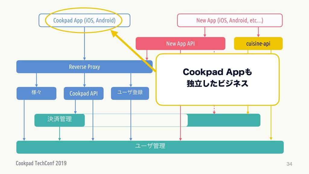 34 Ϣʔβొ Cookpad API Ϣʔβཧ Reverse Proxy Cookpa...