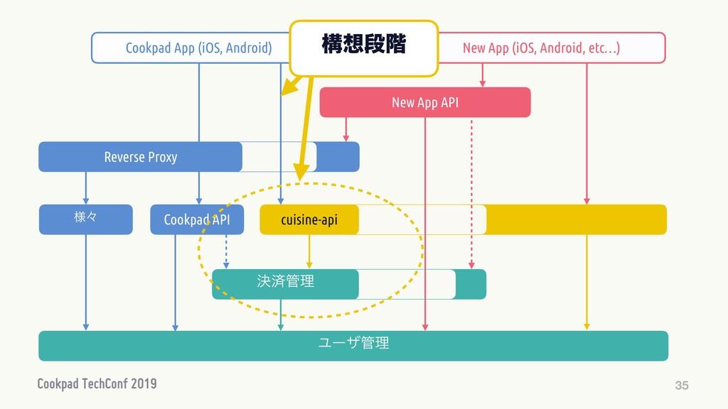 35 Cookpad API Ϣʔβཧ ༷ʑ New App API New App (iO...