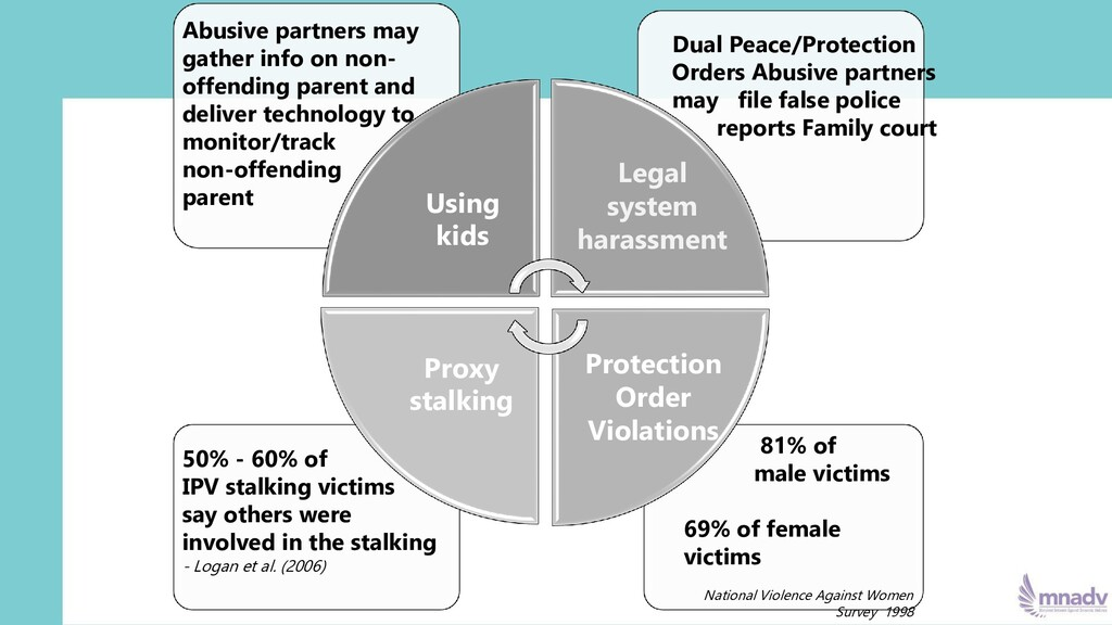 113 Using kids Proxy stalking 81% of male victi...