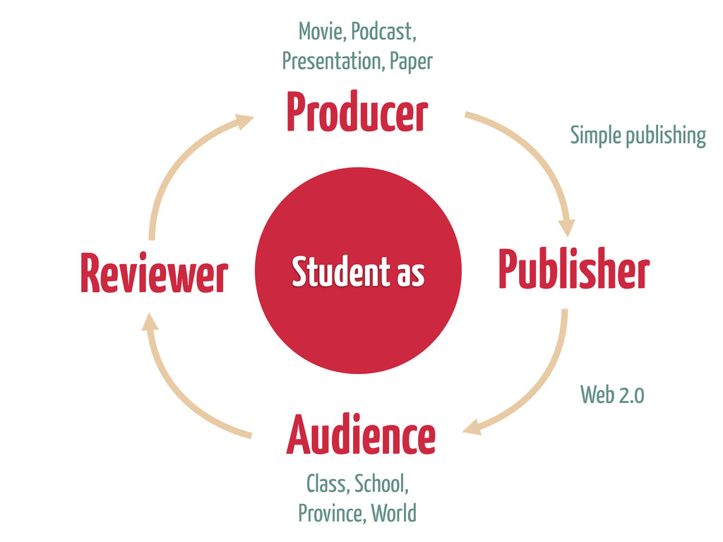 Producer Publisher Audience Reviewer Student as...