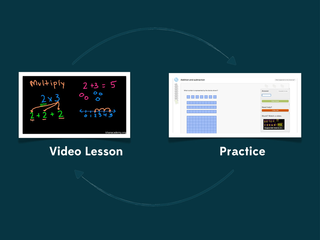 Video Lesson Practice