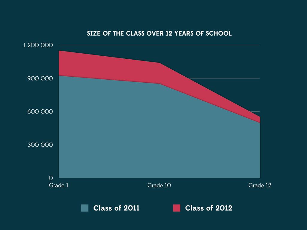 Grade 1 Grade 10 Grade 12 0 300 000 600 000 900...