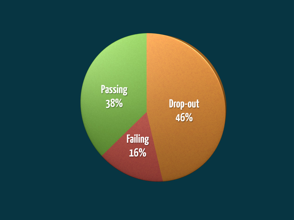 Drop-out 46% Failing 16% Passing 38%