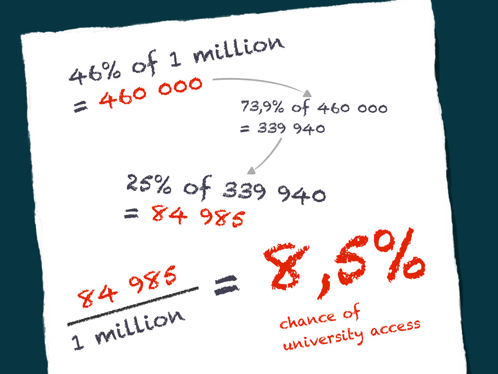 46% of 1 million = 460 000 73,9% of 460 000 = 3...