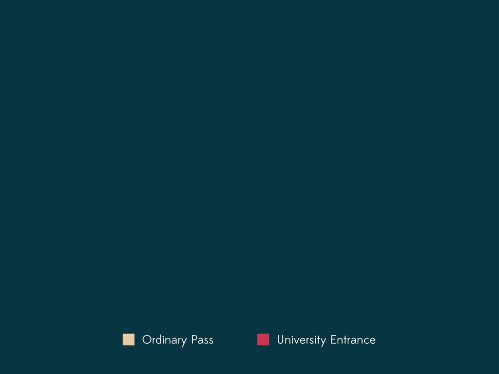 Ordinary Pass University Entrance