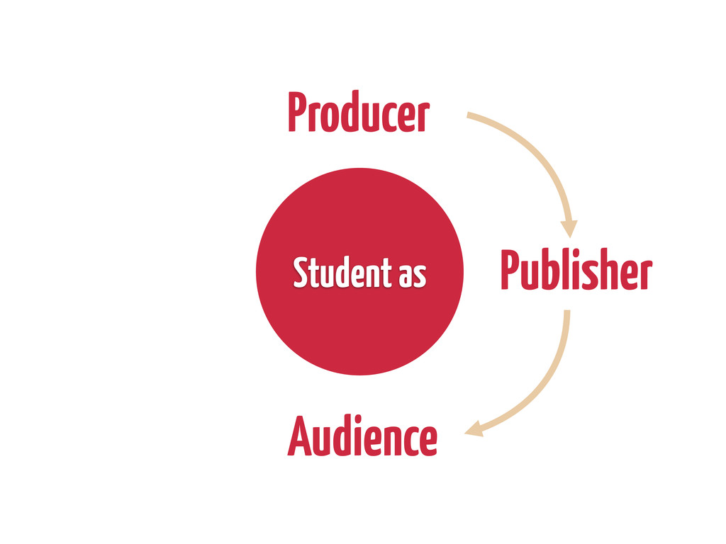 Producer Publisher Audience Student as