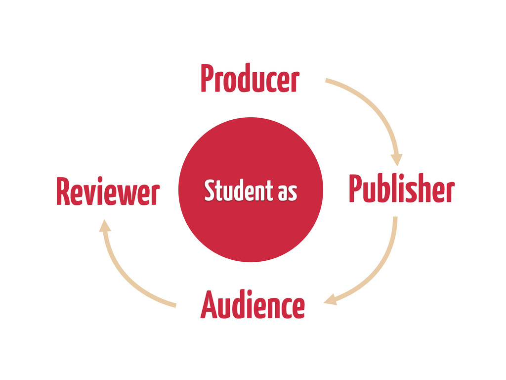 Producer Publisher Audience Reviewer Student as