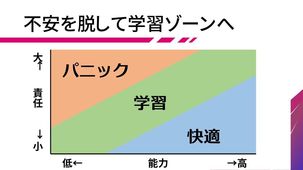 不安を脱して学習ゾーンへ 責 任 大 ← → 小 能力 →高 低← 学習 パニック 快適