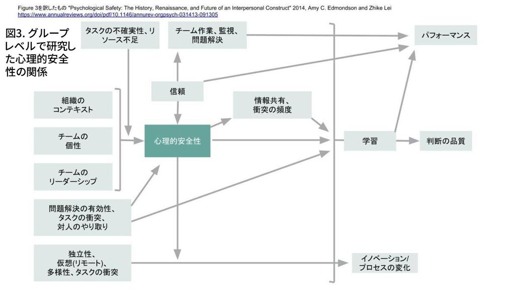 図3. グループ レベルで研究し た心理的安全 性の関係