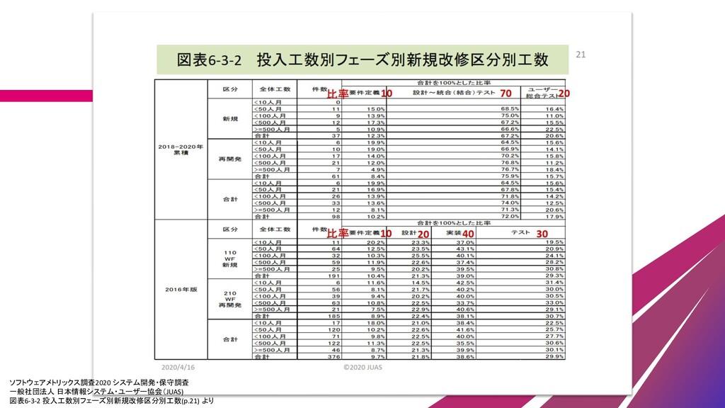 ソフトウェアメトリックス調査2020 システム開発・保守調査 一般社団法人 日本情報システム・...