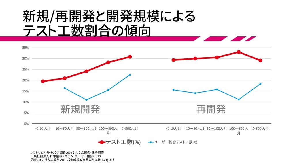 新規/再開発と開発規模による テスト工数割合の傾向 0% 5% 10% 15% 20% 25%...