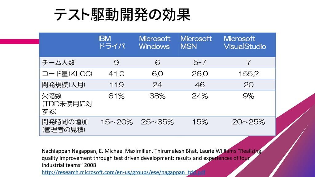 テスト駆動開発の効果 IBM ドライバ Microsoft Windows Microsoft...