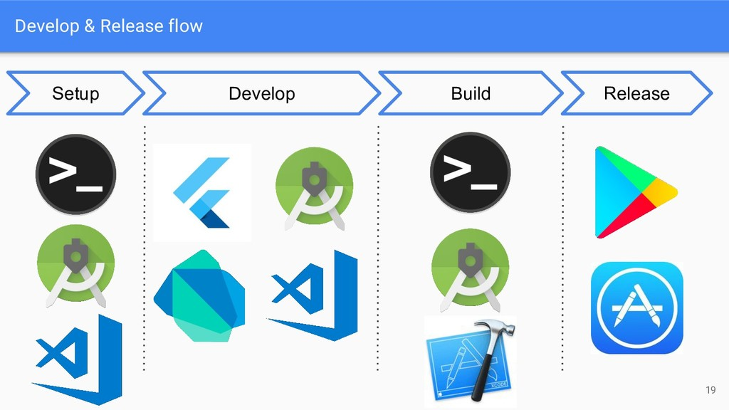 Develop & Release flow 19 Develop Build Release...