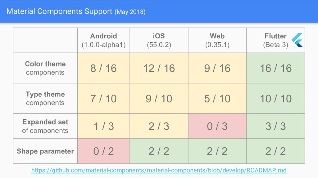 Material Components Support (May 2018) Android ...
