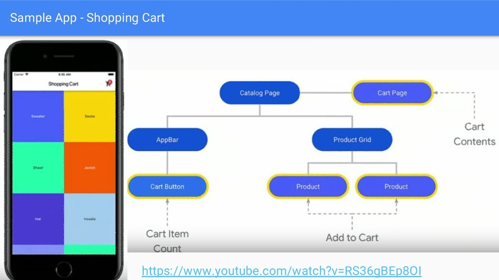 Sample App - Shopping Cart https://www.youtube....