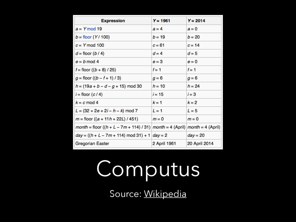 Computus Source: Wikipedia